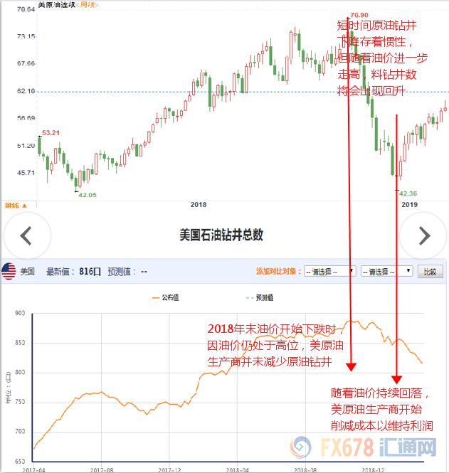 领峰环球-原油走势图