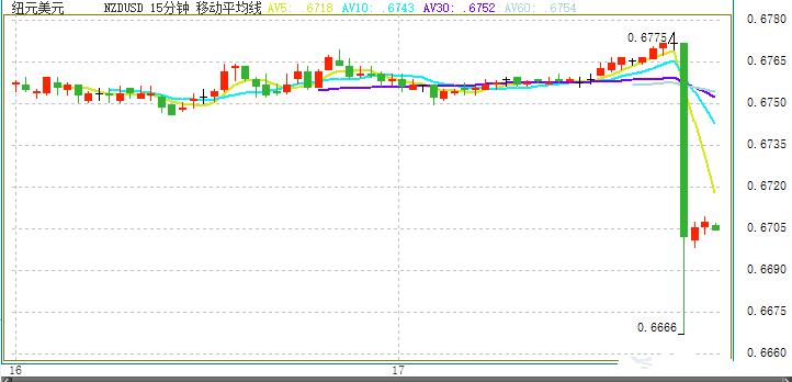 领峰-纽元/美元15分钟走势图