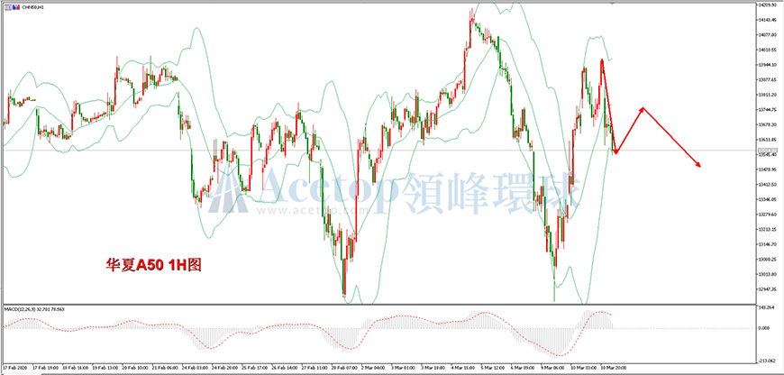 领峰环球-华夏A50指数走势图