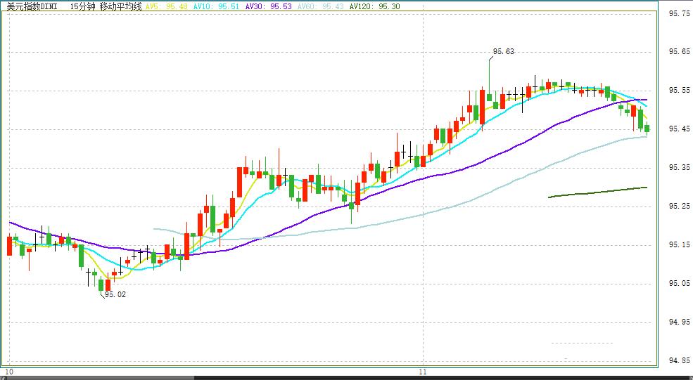 领峰外汇-ICE美元指数15分钟走势图