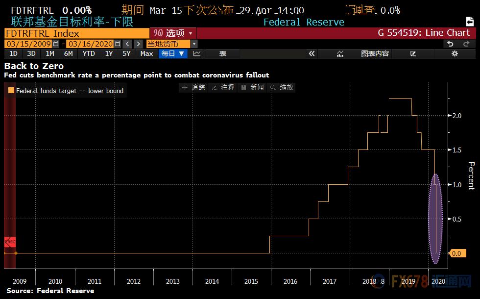 联邦基金目标利率-下限
